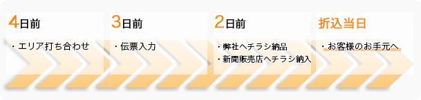 orikomi_nagare